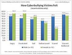 cyberbullying-facts