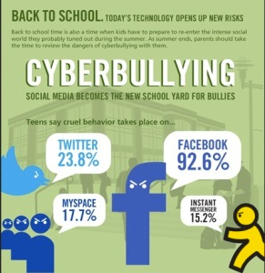 cyberbullying-social-media-becomes-the-new-school-yard-for-bullies-1