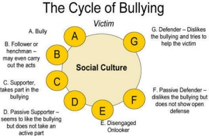 cycle_of_bullying1