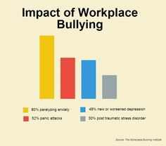 impact-of-workplace-bullying