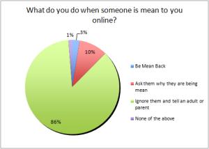 mean-online