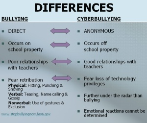 differences-between-bullying-and-cyberbullying
