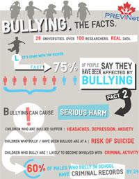 bullying_facts-ts
